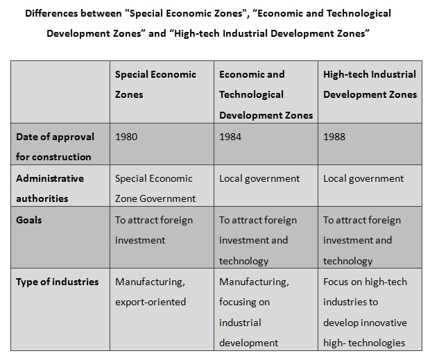 Differences between Special Economic Zones, Economic and Technological Development Zones and High-tech Industrial Development Zones