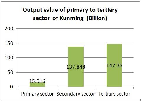 Kunming 產業