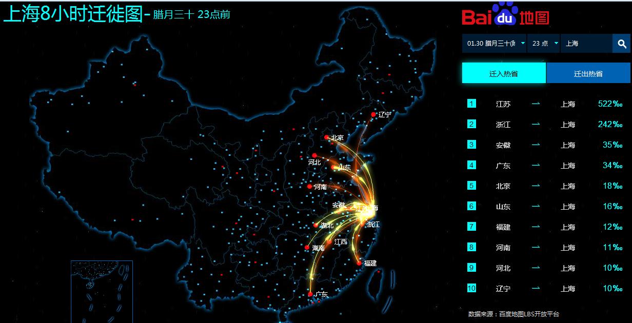 Shanghai migration
